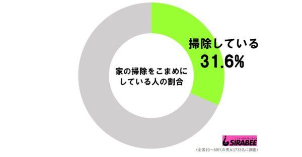 全国10~60代の男女1,733名を対象に調査したところ、全体の31.6%が「家の掃除をこまめにしている」と回答している。