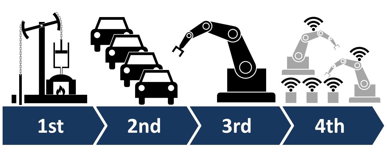 ドローン技術はインダストリー4.0の主要技術の一つとして注目を浴びています。