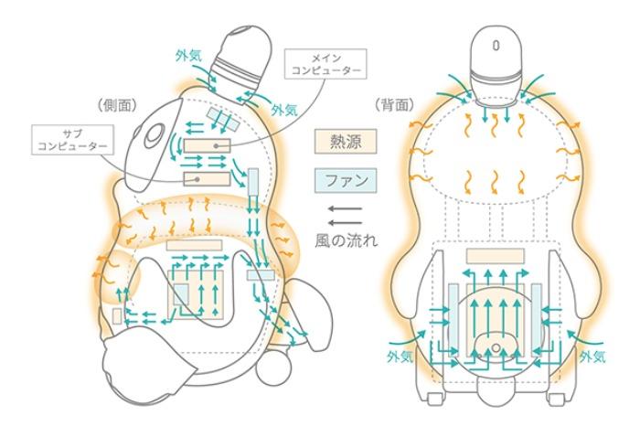 これまで、「ロボット=固い・冷たい」というイメージだったでしょう。しかし、LOVOTは体温があって、柔らかい触り心地となっているため、まるで本当に生きているみたいに感じます。